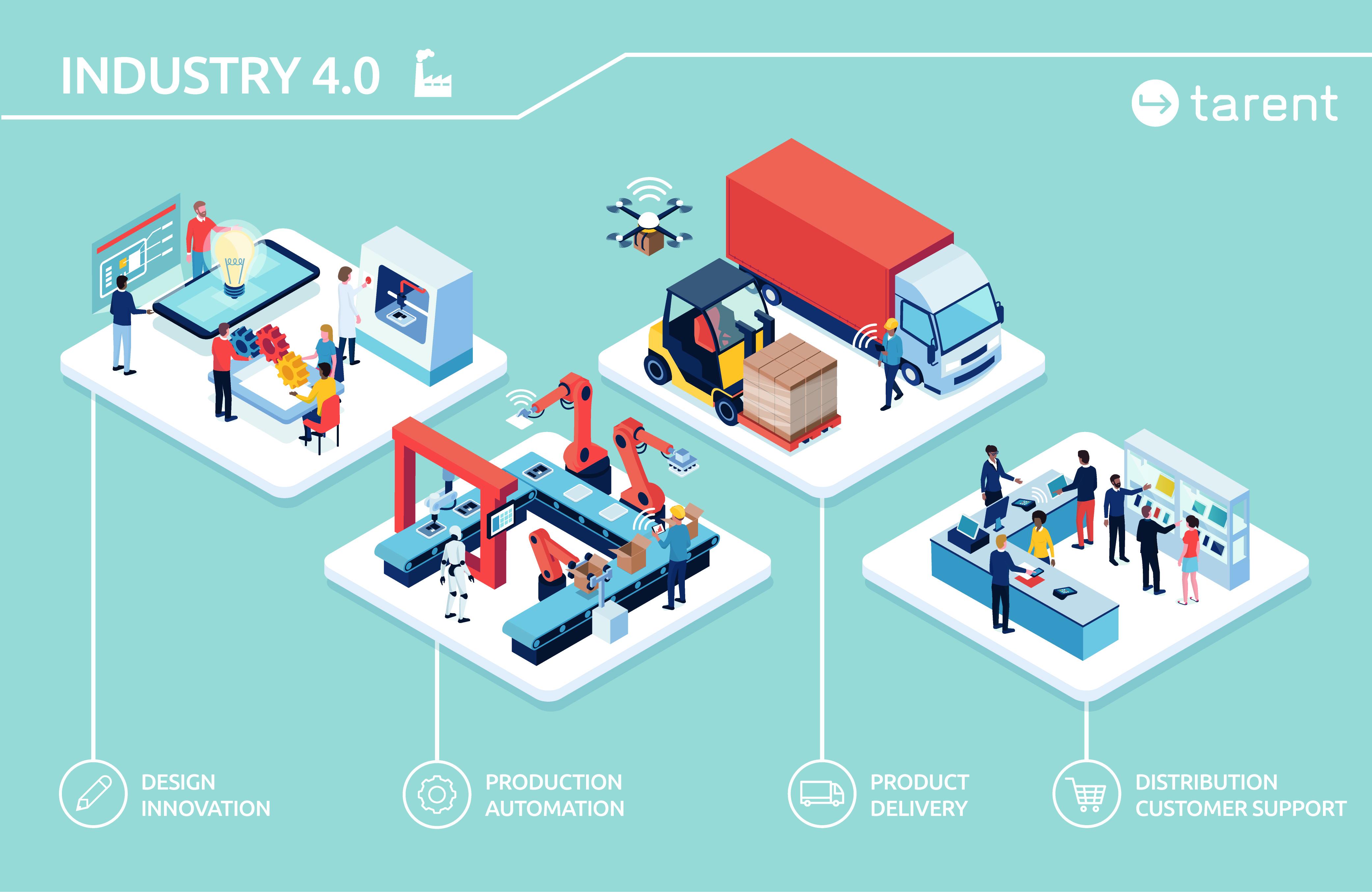 Der aktuelle Technologiesprung bei FTS ist auch auf den Megatrend Industrie 4.0 zurückzuführen. (Bild: Tarent Solutions GmbH)