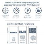 KI-unterstütztes Produktionsplanungsmodul von SCT
