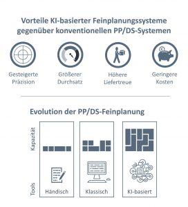 SCT stellt durch künstliche Intelligenz verbesserte Planungsergebnisse in Aussicht. (Bild: SCT GmbH)
