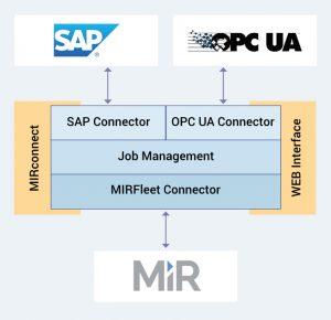 Optional können auch andere Systeme angebunden werden. (Bild: Artschwager und Kohl Software GmbH)