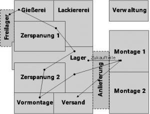 Beispiel für ein Werkslayout nach Werkstattprinzip (Bild: Röhrig, M.)