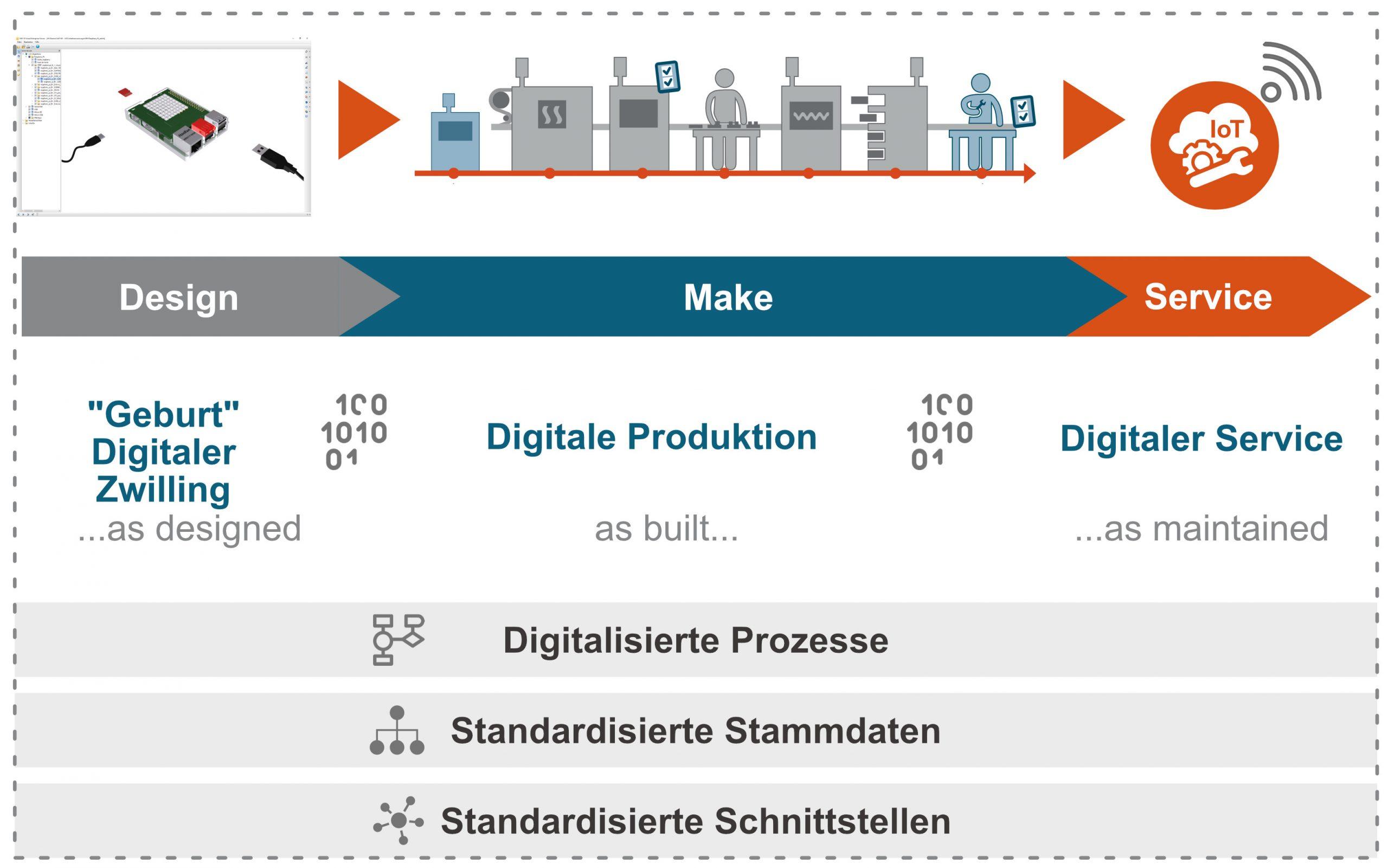 Standardisierte Infrastruktur (Bild: Trebing & Himstedt Prozeßautomation GmbH & Co. KG)