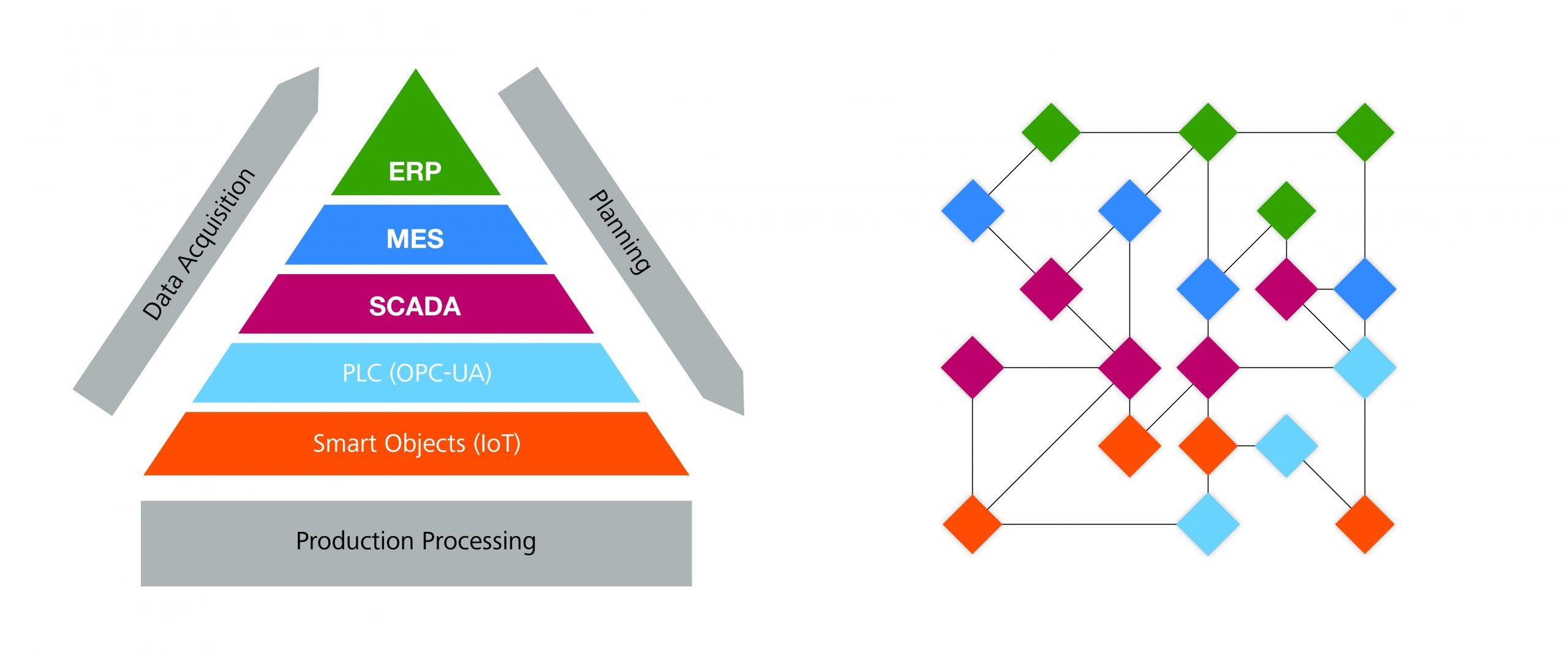 Wie werden sich die Ebenen der Automatisierungspyramide wandeln? Wird es ein Netz an Services geben oder eher den agilen Austausch von Funktionen und Daten? (Bild: Carl Zeiss MES Solutions GmbH)