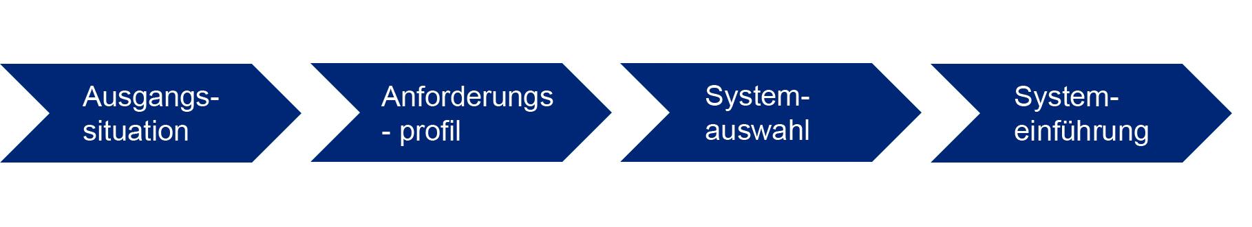 Das vierphasige Stufenmodell der erfolgreichen MES-Einführung (Bild: CIM Aachen GmbH)