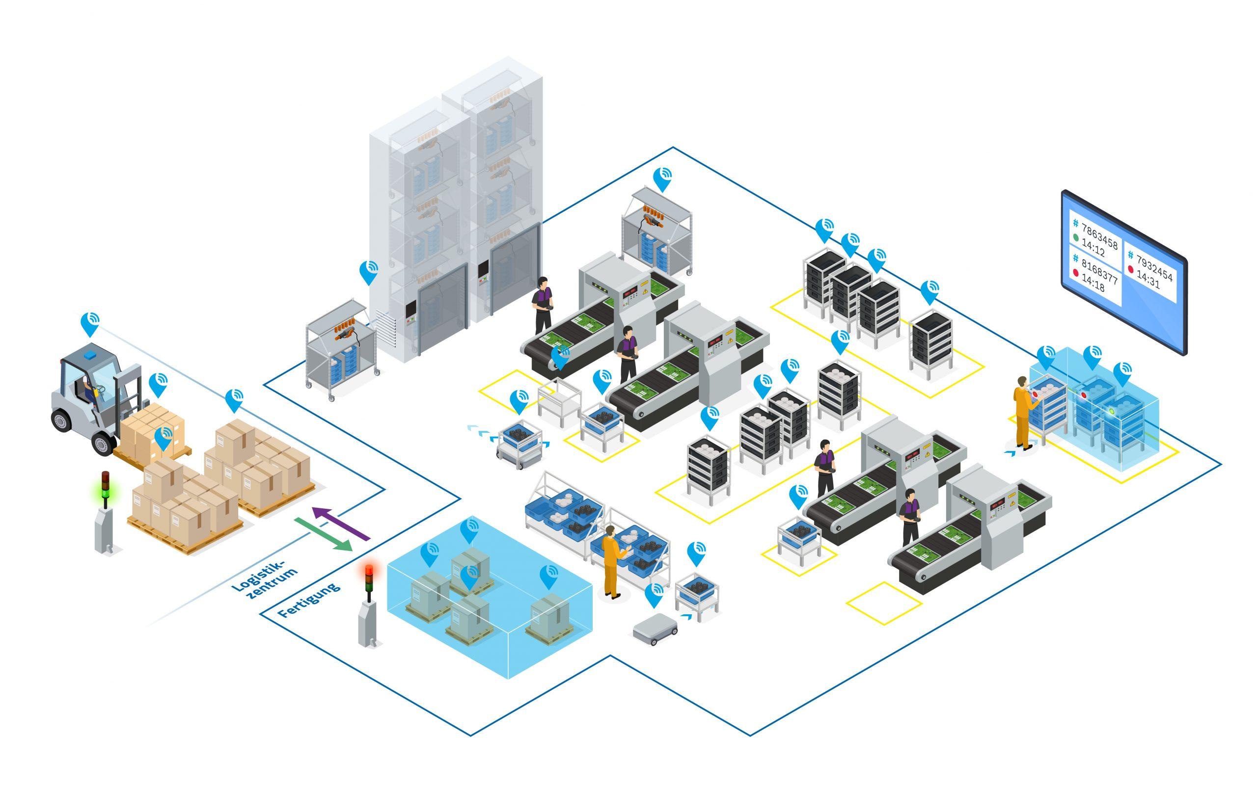 Der Materialfluss bei Continental: lückenlos vernetzt, digitalisiert und automatisiert (Bild: Kinexon Industries GmbH)