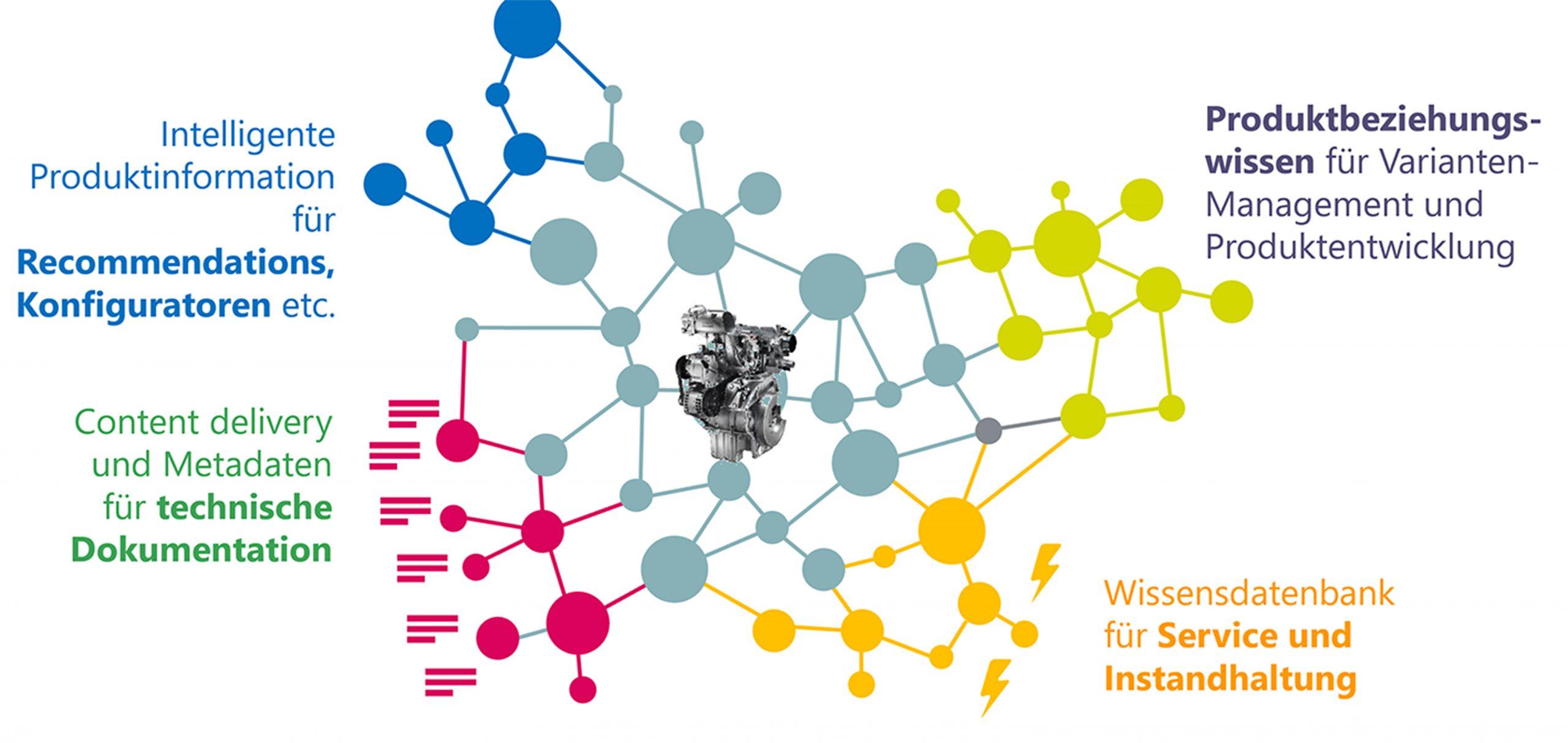 Mit der Knowledge-Graphen-Technologie lassen sich Datenbestände aus verschiedenen Systemen miteinander verknüpfen. Bild: Empolis Information Management GmbH)