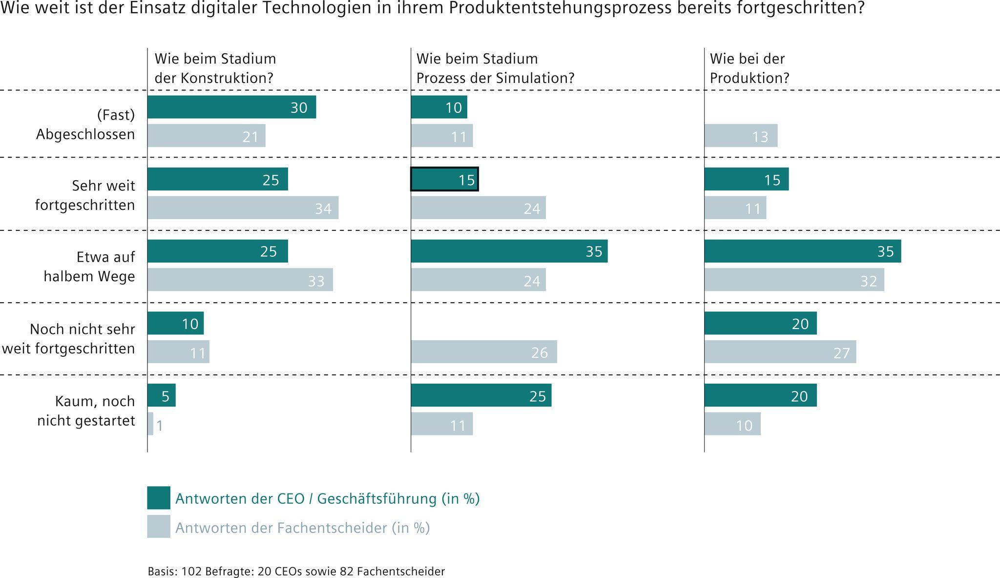 Umfrageergebnisse im Detail (Bild: Siemens Industry Software GmbH)