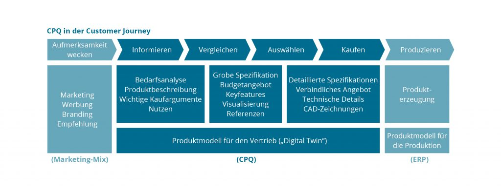 Was bedeutet ein CPQ-System für die Customer Journey? (Bild: Camos Software und Beratung GmbH)
