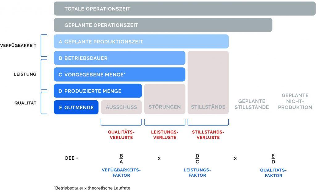 Die Berechnungsgrundlage der Overall Equipment Effectiveness (Bild: Symestic GmbH)