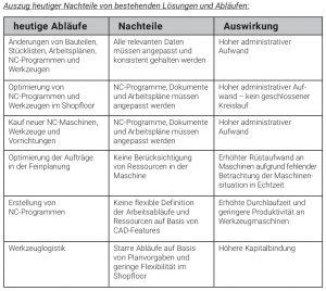 Bild: Siemens Industry Software GmbH