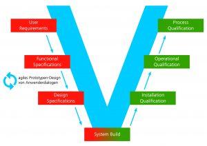 Das V-Modell illustriert den organisatorischen Weg zur validierten Software. (Bild: Carl Zeiss MES Solutions GmbH)