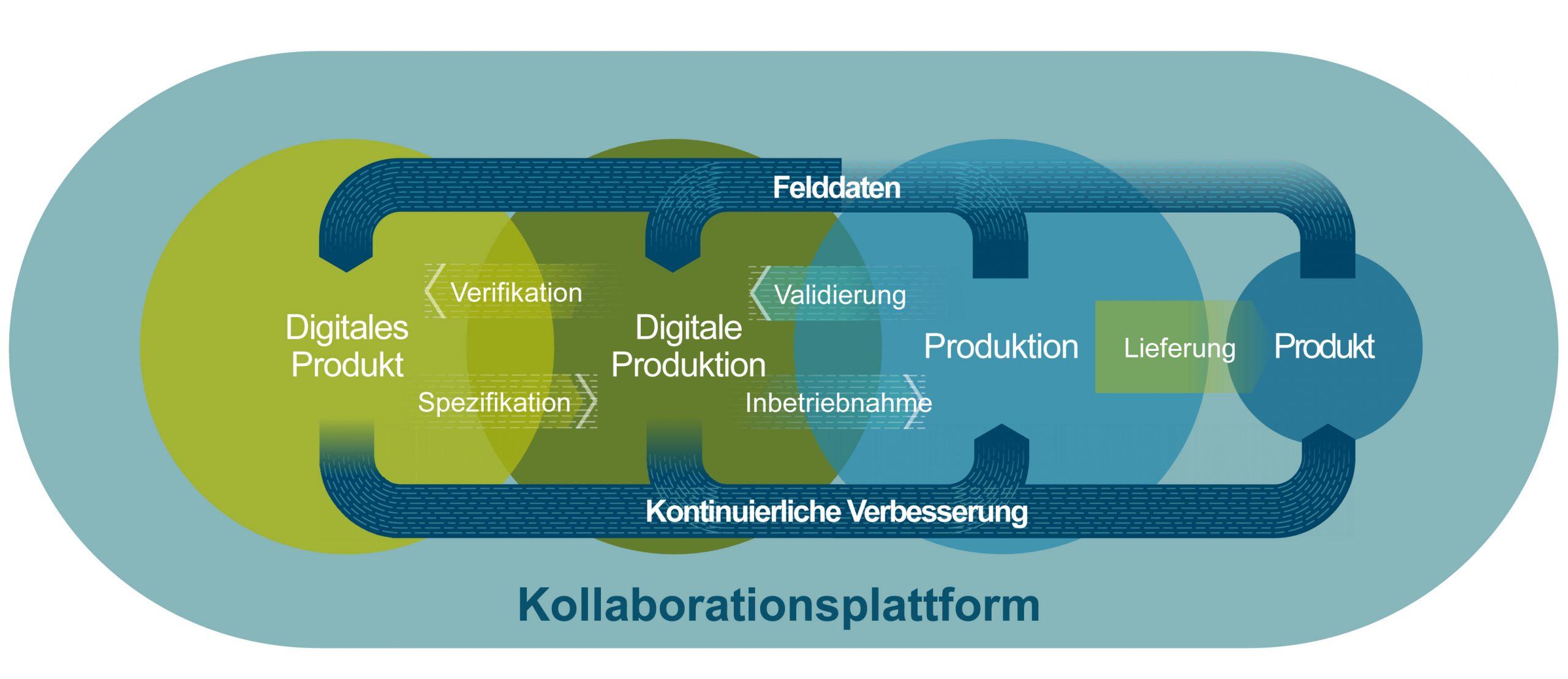 Digitale Zwillinge vernetzt (Bild: Siemens Industry Software GmbH)