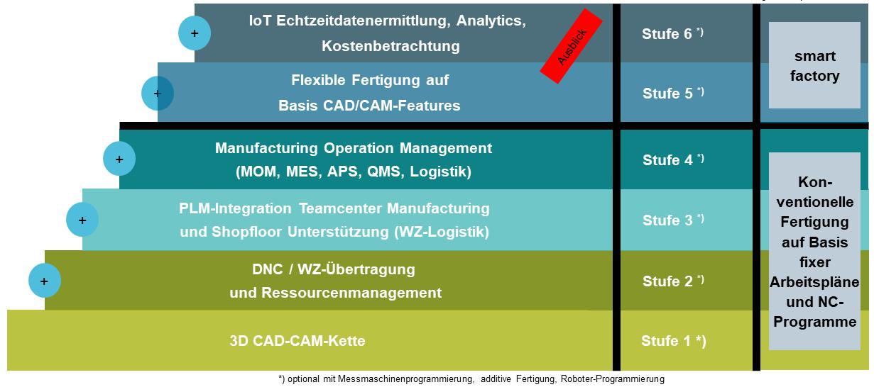 Stufenmodell der Teilefertigung: (Bild: Siemens Industry Software GmbH)
