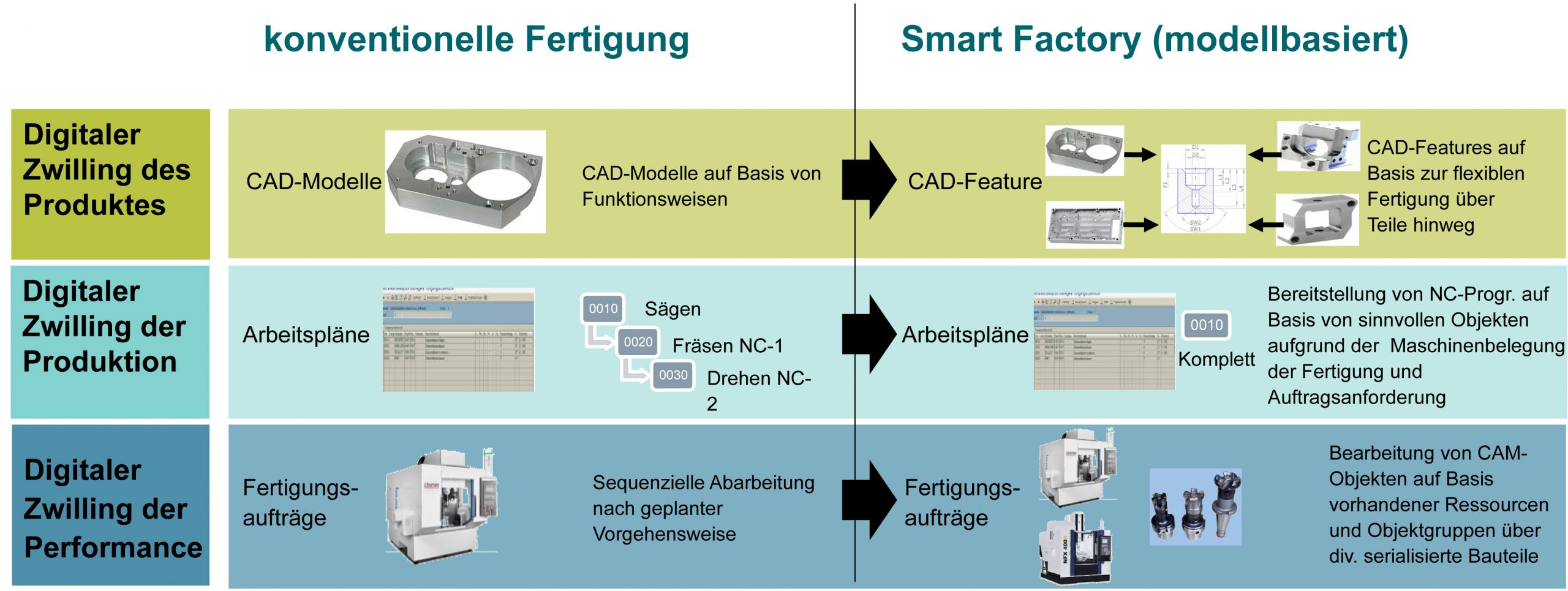 Konventionelle und modellbasierte Fertigung (Bild: Siemens Industry Software GmbH)