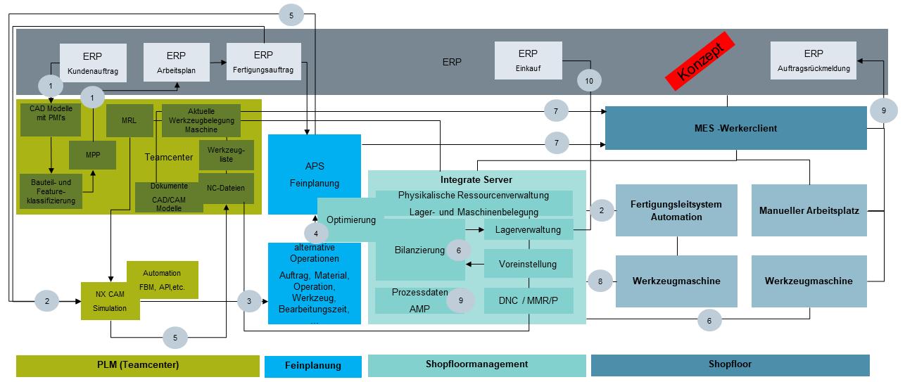 Abläufe einer modellbasierten Smart Factory (Bild: Siemens Industry Software GmbH)