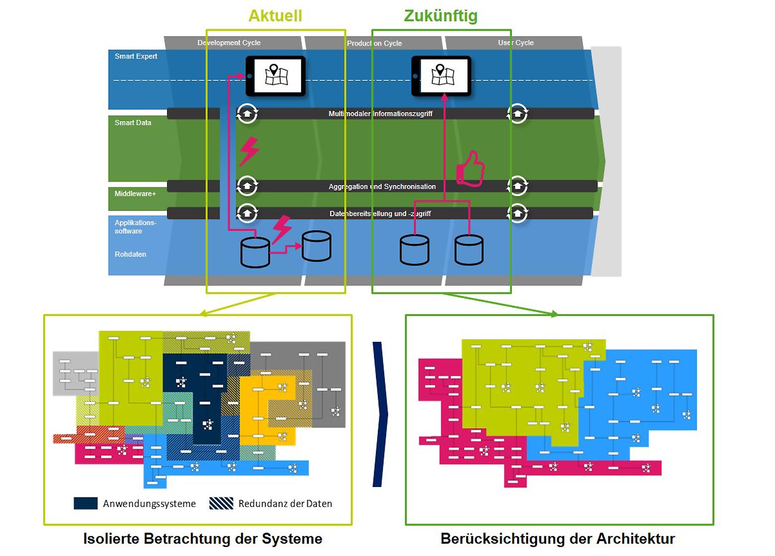 Homogenisierung der IT-Systemlandschaft innerhalb des Digital Architecture Managements, FIR e. V. an der RWTH Aachen (Bild: FIR e. V. an der RWTH Aachen)