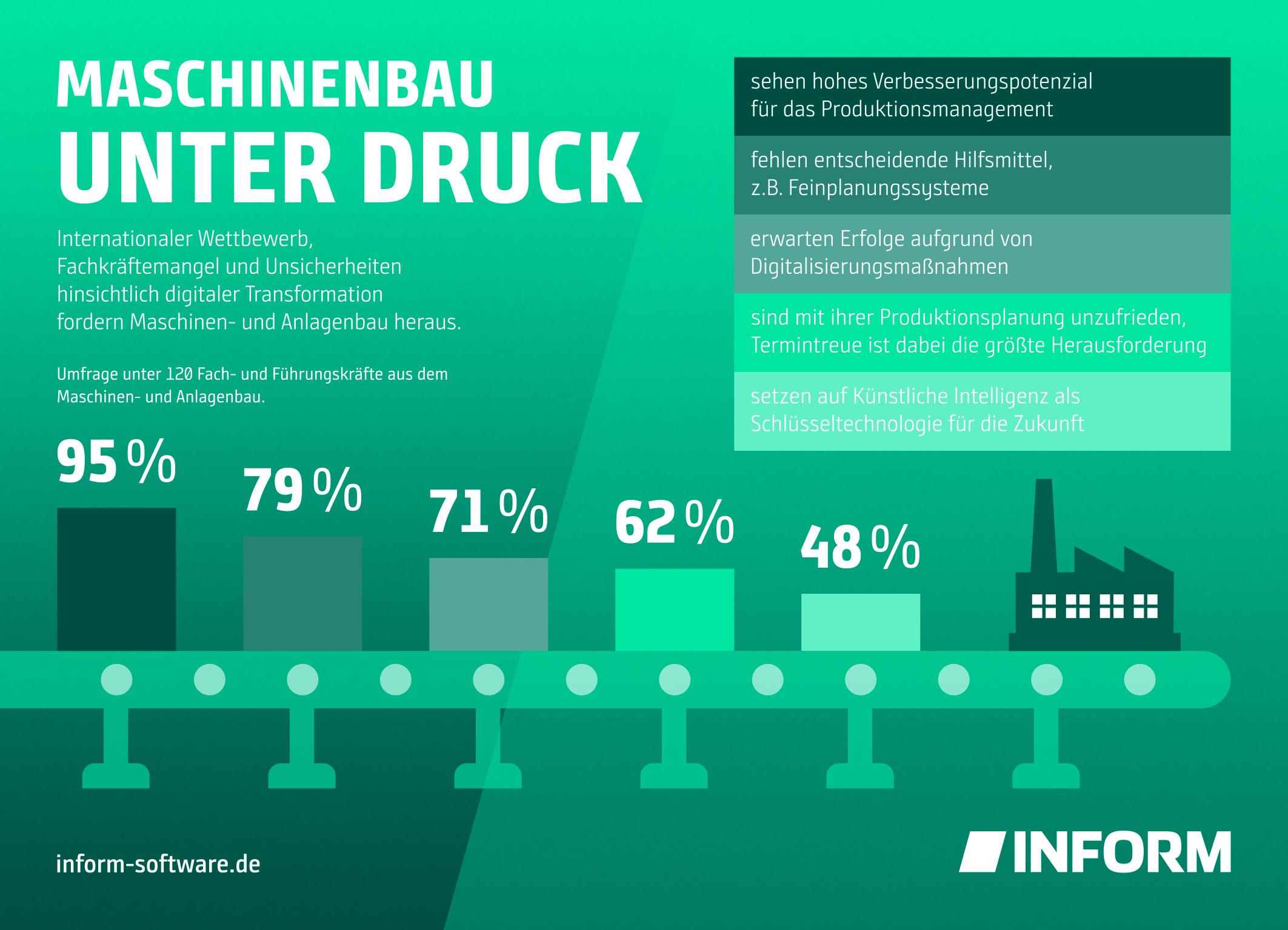 (Bild: Inform GmbH)