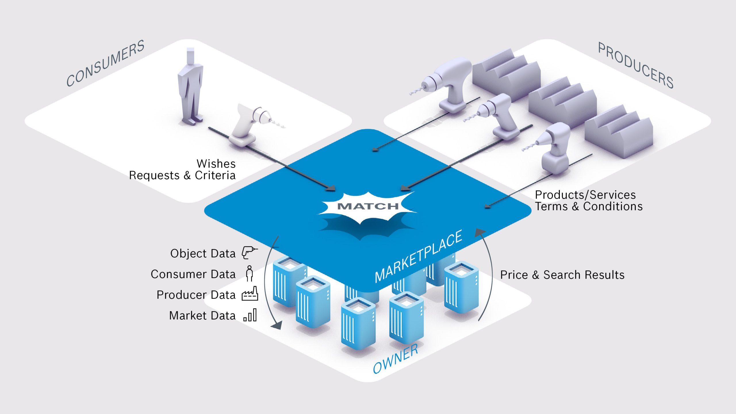 Auf digitalen Marktplätzen bringen Plattformbetreiber Kunden und Produzenten zusammen. Für ein solches Match spielen verschiedene Daten eine Rolle - beispielsweise die Art der Anfrage oder das Marktwissen um spezifische Angebote. (Bild: Robert Bosch GmbH)
