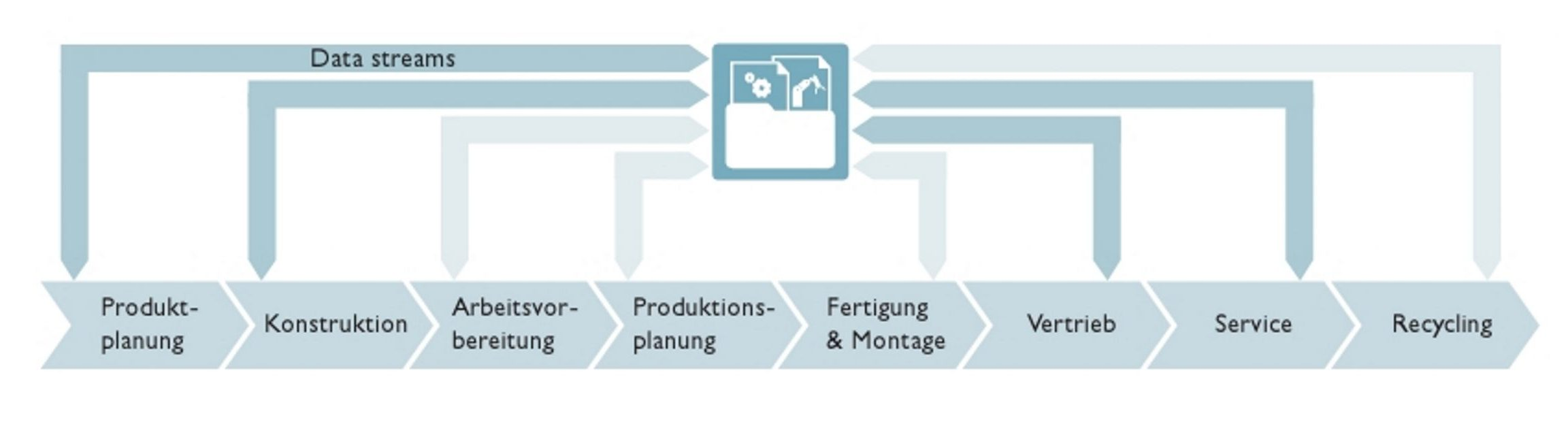 Gesamtder digitalen Zwillinge in den betroffenen Wertschöpfungsketten (Bild: Phoenix Contact Deutschland GmbH)