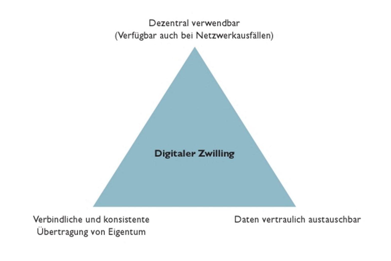 Use Case der Eigentumsübertragung eines digitalen Zwillings (Bild: Phoenix Contact Deutschland GmbH)