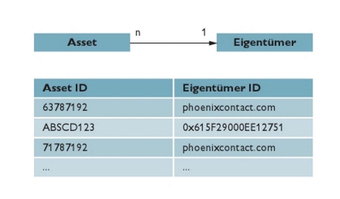 Zuordnung des Assets zu seinem Eigentümer in einer Registratur (Bild: Phoenix Contact Deutschland GmbH)
