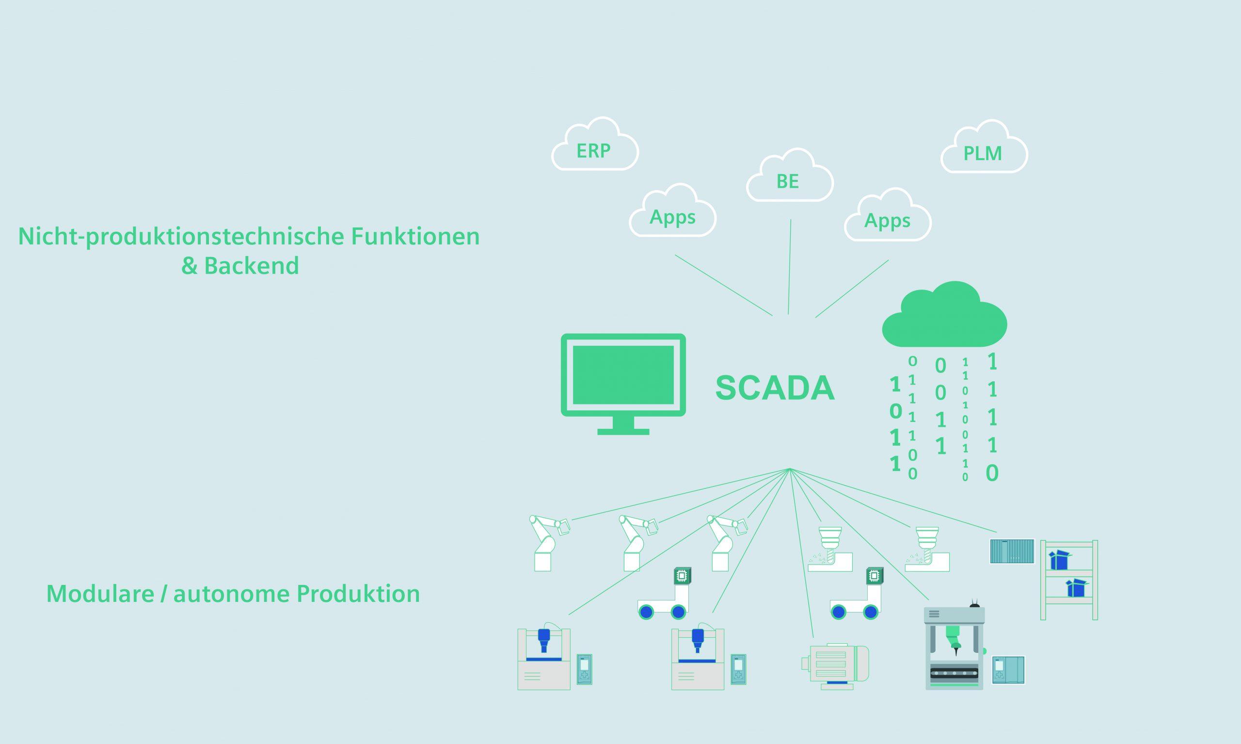 Scada-Systeme verbinden als operative Datenschicht Umgebungen und Anwendungen auf Cloud-, MES-/MIS- oder Web-Ebene mit den Systemen in der Produktion. (Bild: Siemens AG)