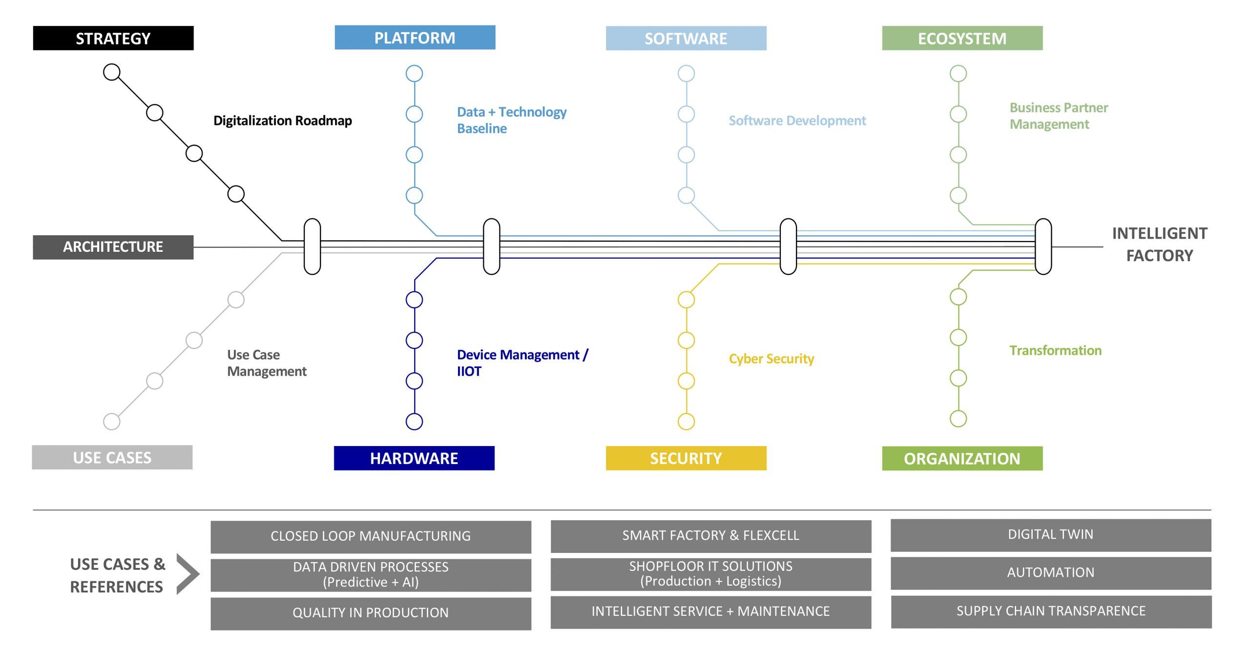 (Bild: MHP Management- und IT-Beratung GmbH)