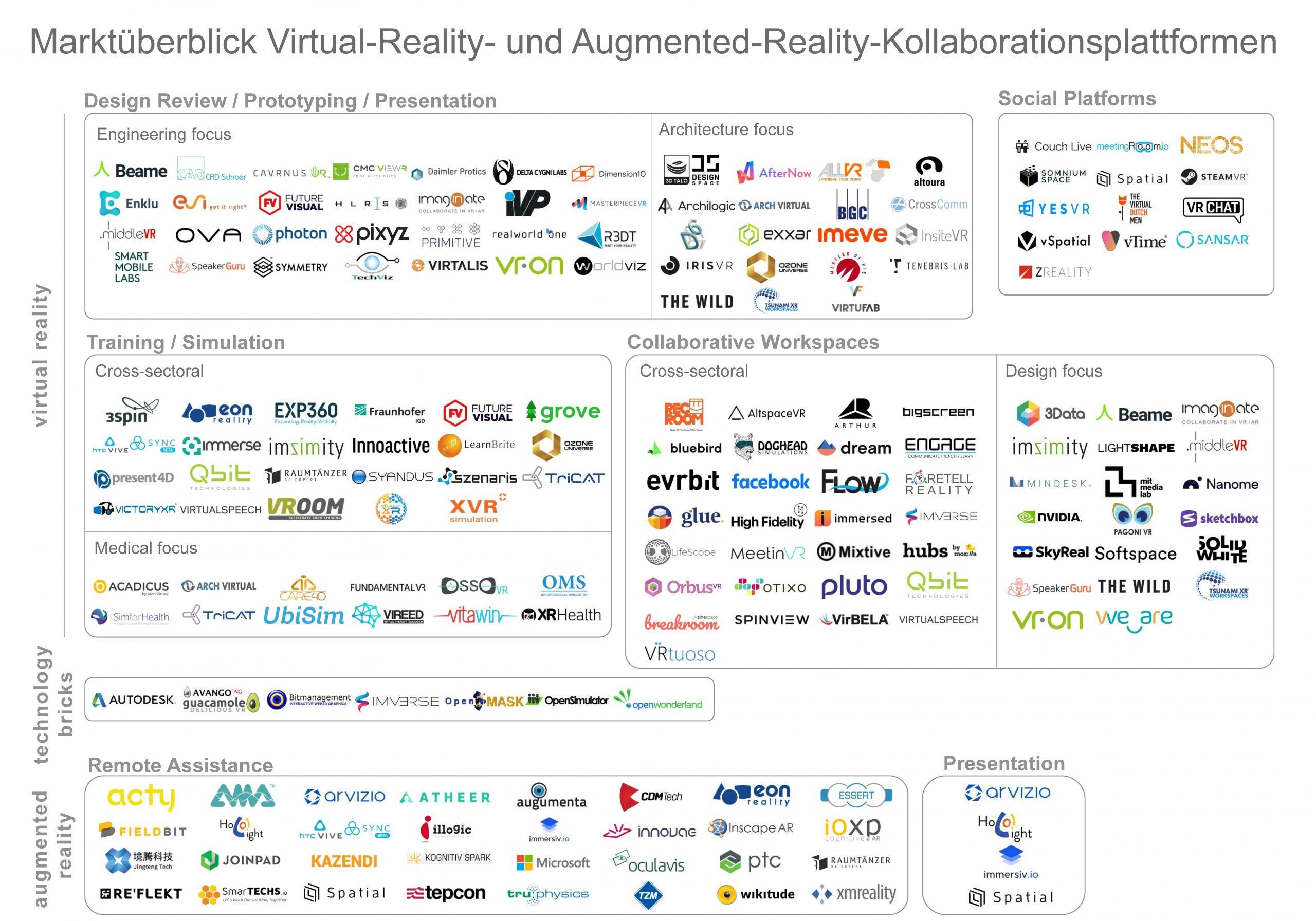 Kollaborationsplattformen auf der Basis von Virtual- und Augmented-Reality-Technologie: Auf der Website der Cluster-Initiative VDC Fellbach werden bald weiterführende Informationen zu den Anbietern zu finden sein. (Bild: Virtual Dimension Center Fellbach)