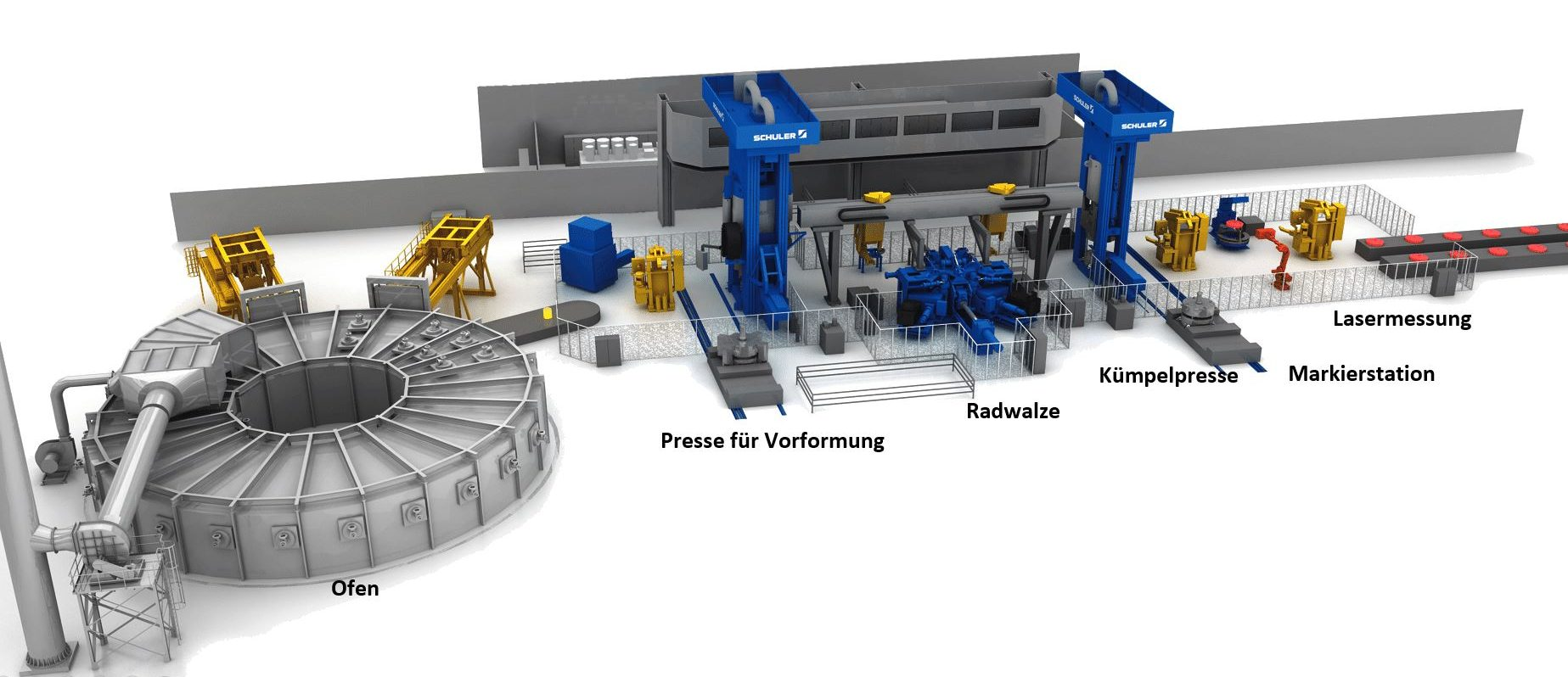 Prinzipieller Aufbau der Schmiedelinie (Bild: Schuler Pressen GmbH)
