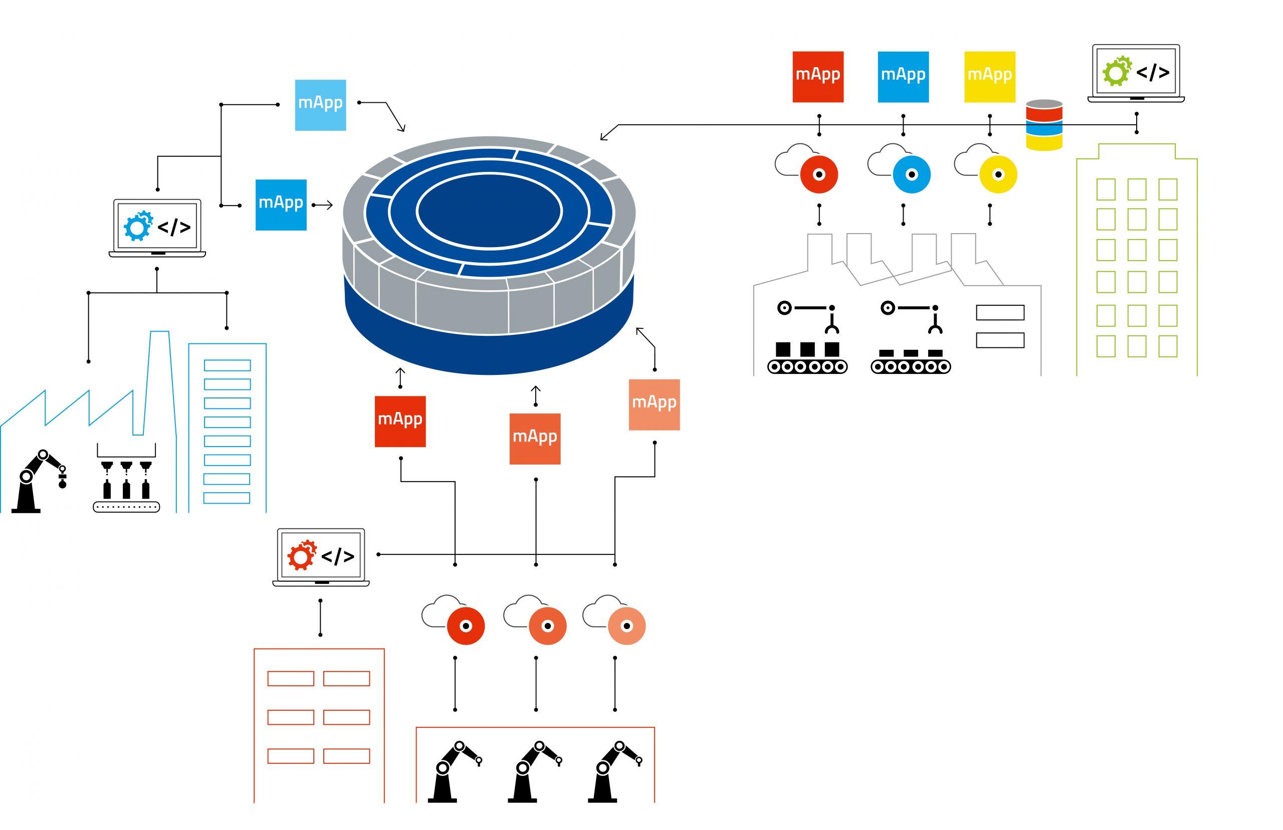 Integrationsplattformen wie die MIP sorgen dafür, dass alle Systeme dank der gemeinsamen Datensprache miteinander interagieren und automatisch Informationen austauschen können. (Bild: MPDV Mikrolab GmbH)