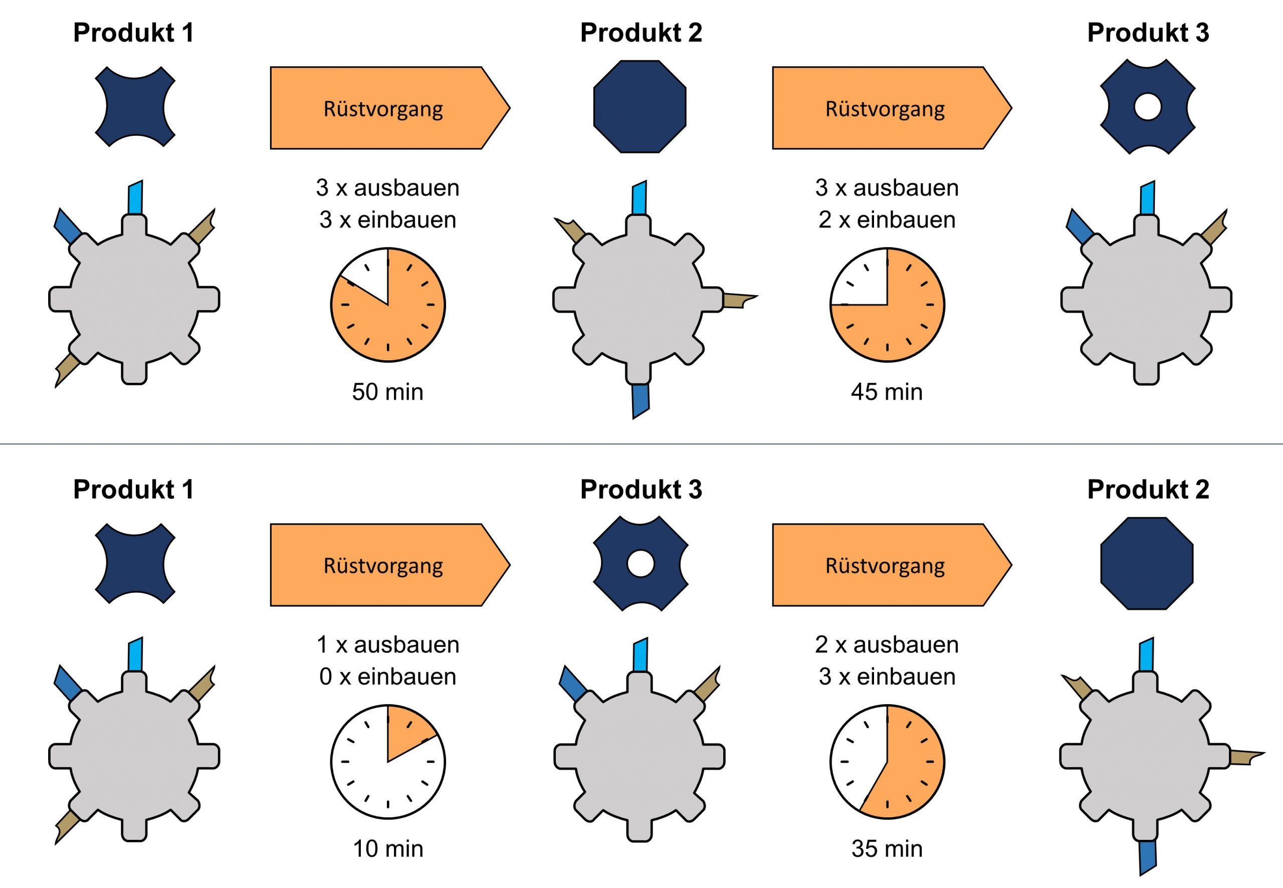Die Dauer der einzelnen Rüstvorgänge ist stark von der Produktionsreihenfolge abhängig. Durch einen Abgleich von Rüstparametern der anstehenden Produktionen ist es möglich, die Reihenfolge zeitoptimiert zu verändern. (Bild: Anacision Gmbh)