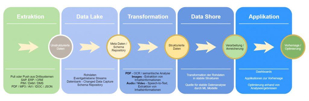 Von der Datenerfassung zur KI-Applikation. (Bild: AIM - Agile IT Management GmbH)