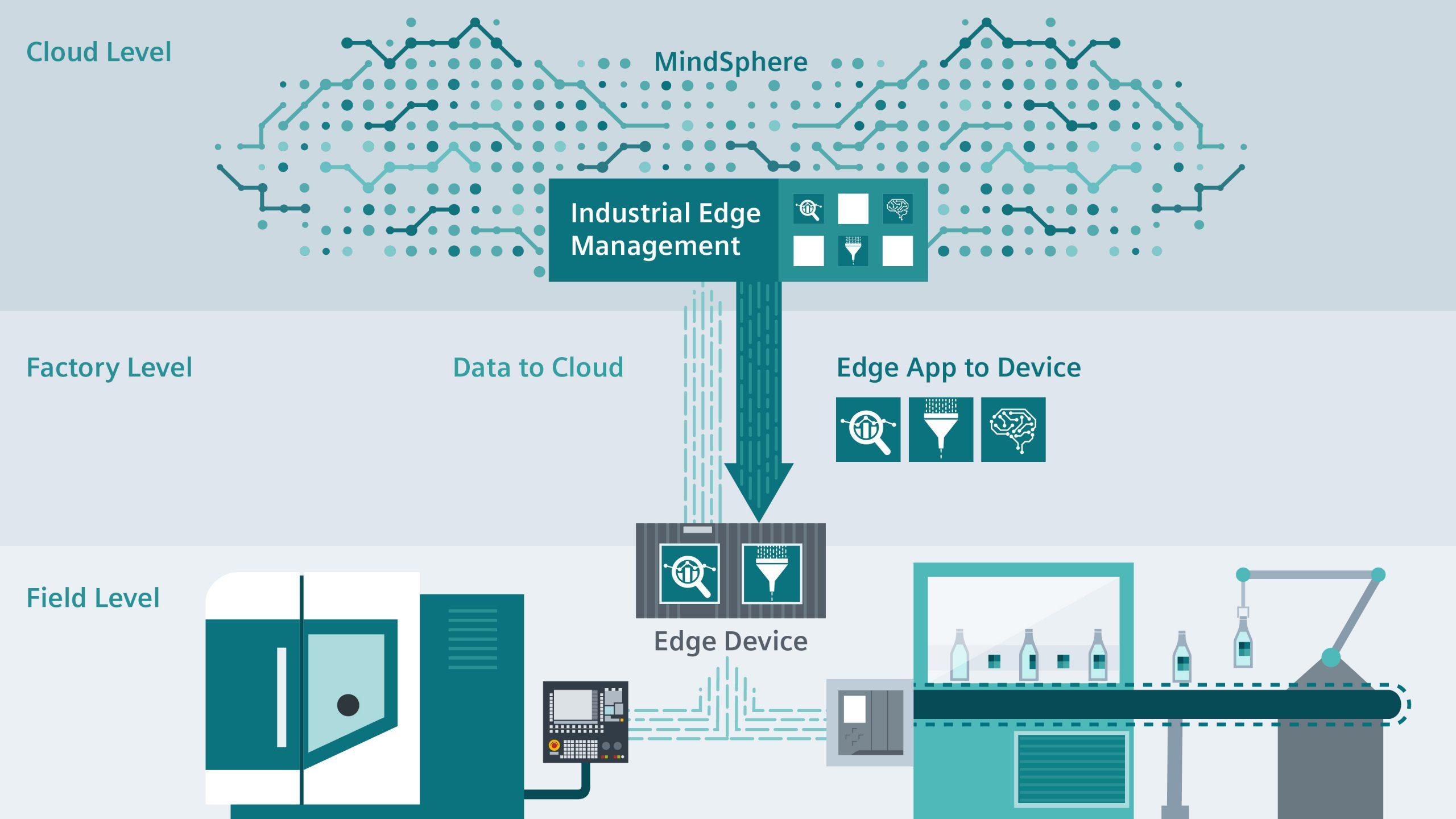 Industrial Edge ermöglicht eine flexible Verwaltung von Software und Industrial Edge Devices. (Bild: Siemens AG)