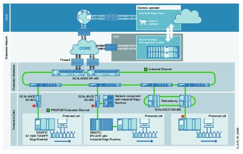 Ein sorgfältig geplantes industrielles Netzwerk schafft die Grundlage für eine erfolgreiche Digitalisierungsstrategie. (Bild: Siemens AG)
