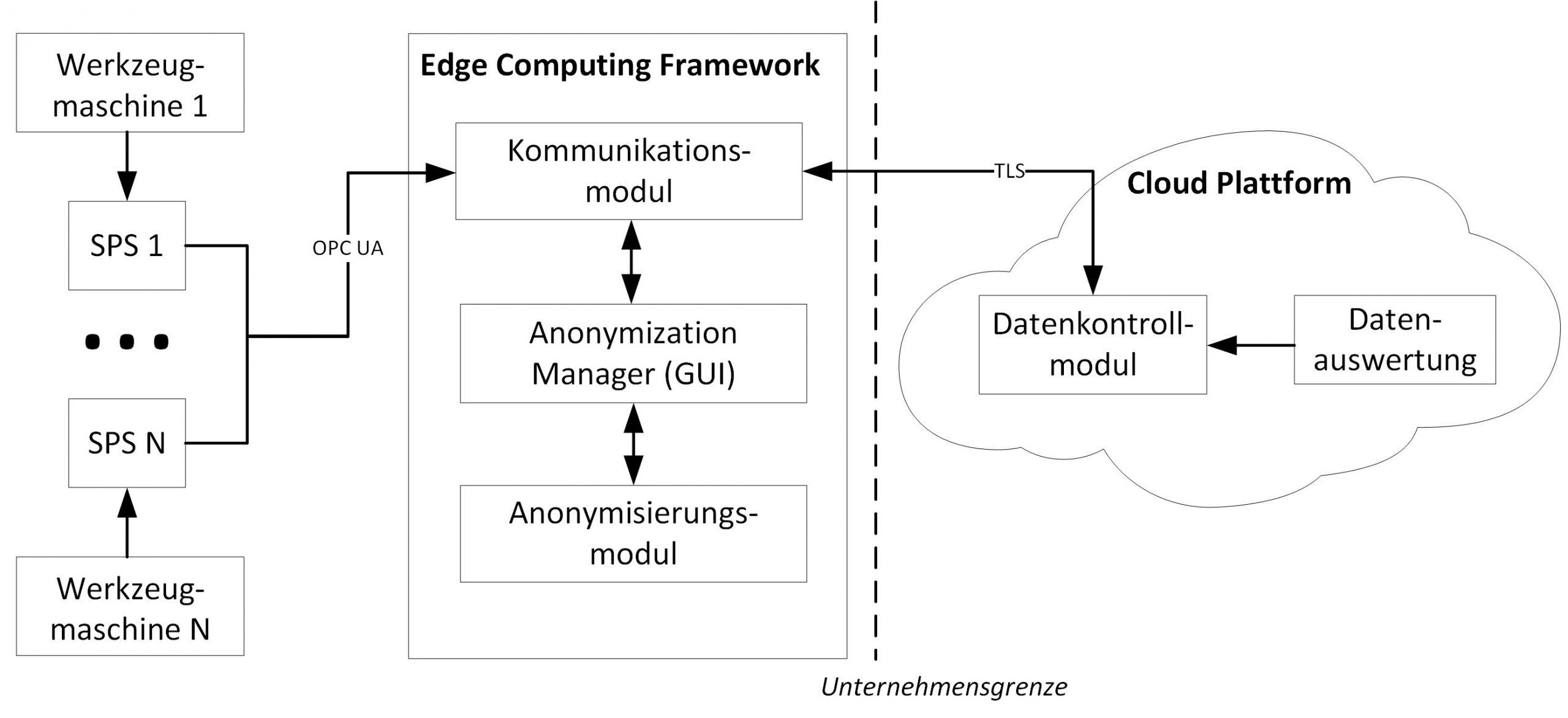 Die einzelnen Komponenten der Systemarchitektur mit den von ihnen durchgeführten Funktionen. (Bild: Fraunhofer AISEC)