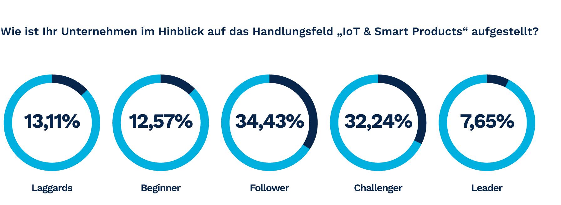 """Wie ist Ihr Unternehmen im Hinblick auf das Handlungsfeld """"IoT & Smart Products"""" aufgestellt? (Bild: Tech Data AS GmbH)"""