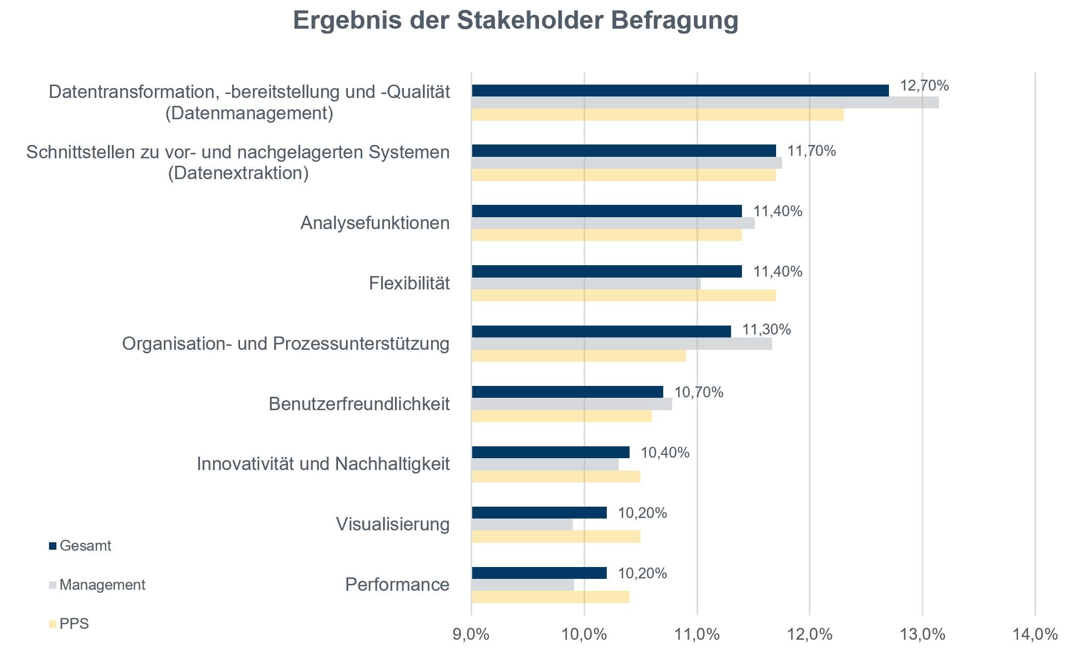 Abbildung 2: Anforderungskategorien und deren Gewichtung (Bild: MTU Maintenance Berlin-Brandenburg GmbH)
