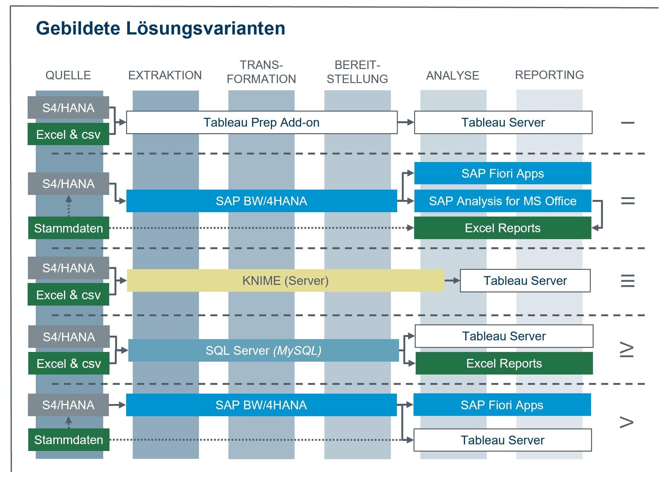 Abbildung 3: Lösungsvarianten der Shortlist (Bild: MTU Maintenance Berlin-Brandenburg GmbH)