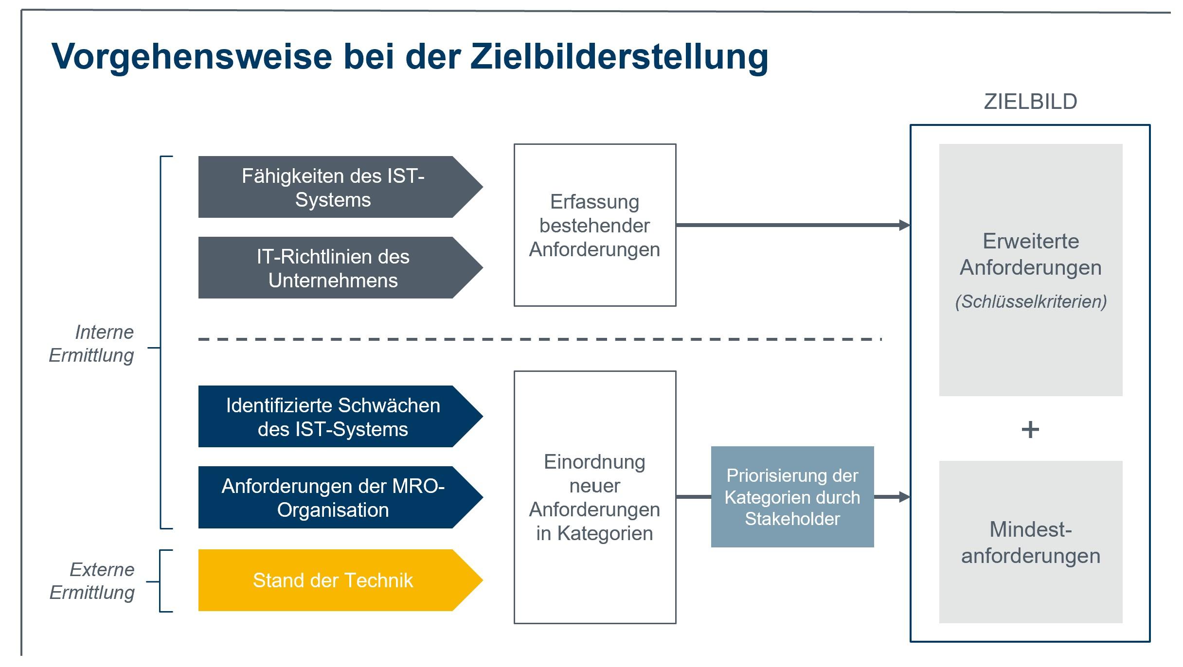 Abbildung 1: Anforderungen an die neue Softwarelösung wurden aus verschiedenen Perspektiven ermittelt, um eine hohe Objektivität sicherzustellen. (Bild: MTU Maintenance Berlin-Brandenburg GmbH)