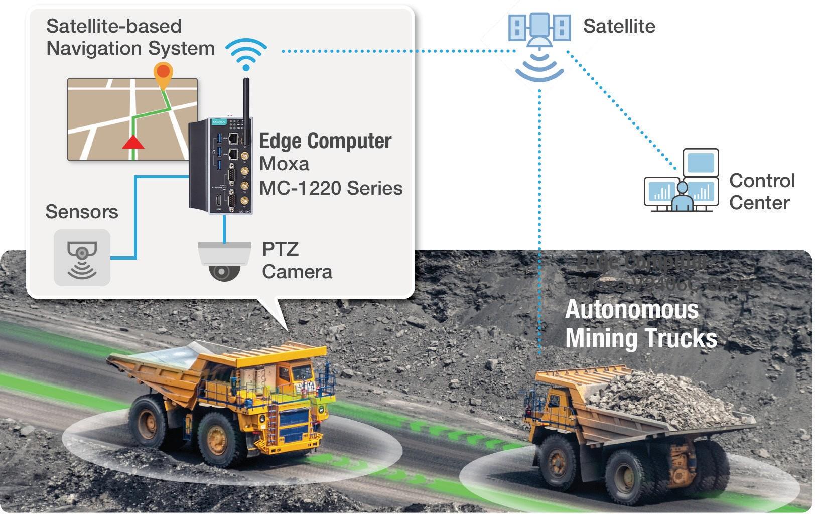 Autonome Transportsysteme im Tagebau (Bild: Moxa Europe GmbH)