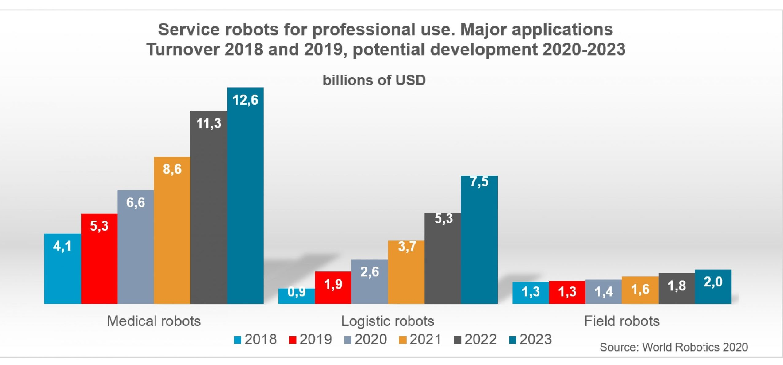 (Bild: International Federation of Robotics)