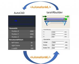 Transformationsregeln entscheiden, in welches TaraVRbuilder-Objekt ein CAD-Block transformiert wird. (Bild: Tarakos GmbH)