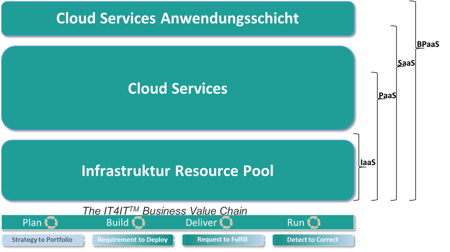 Anwendungsebenen von Cloud-Services und IT4IT-Standard (Bild: Center Integrated Business Applications)