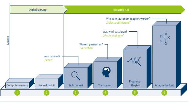 Die 6 Stufen des Industrie 4.0-Entwicklungspfads (Bild: Acatech, Industrie 4.0 Maturity Index Update 2020; FIR e. V. an der RWTH Aachen)