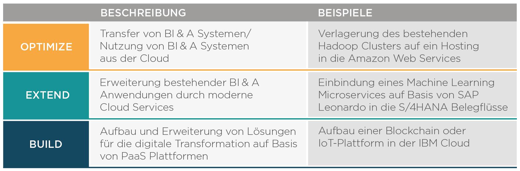 Auf drei Pfaden gelangen BI&A-Tools meist in die Cloud. (Bild: Infomotion GmbH)