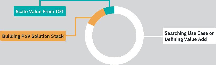 Nur fünf Prozent der Unternehmen sind in der Lage, ihre IIoT-Anwendungen zu skalieren. (Bild: Reply AG)