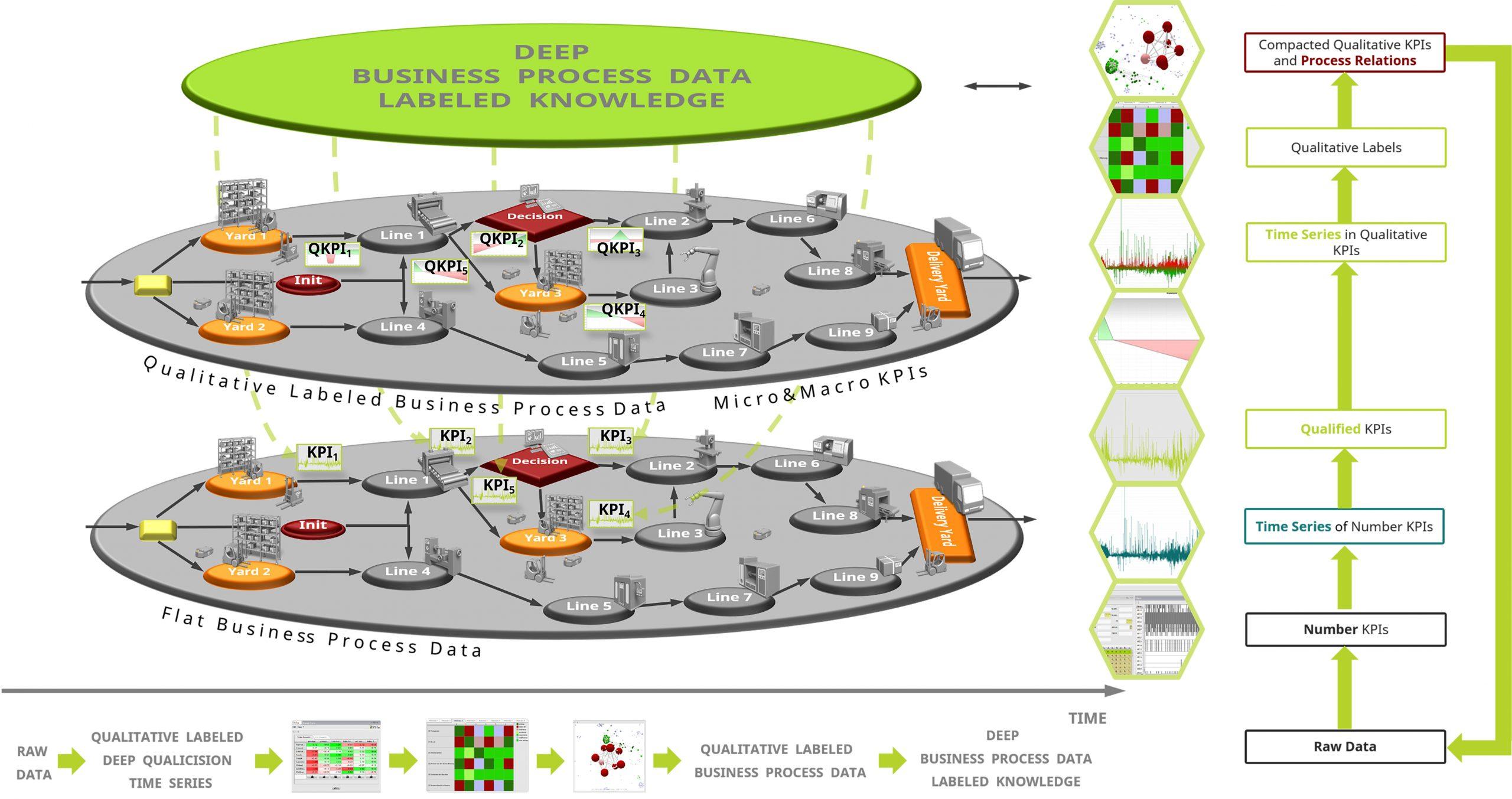 Layer-Modell Qualitatives Labeln (Bild: PSI FLS Fuzzy Logik & Neuro Systeme GmbH)