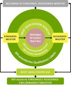 Das Modell zeigt schematisch, wie KI-Systeme, die zur Behandlung von Geschäftsprozessen eingesetzt werden, im Deep-Qualicision-Analyse-Layer eingebettet werden können.. (Bild: PSI FLS Fuzzy Logik & Neuro Systeme GmbH)