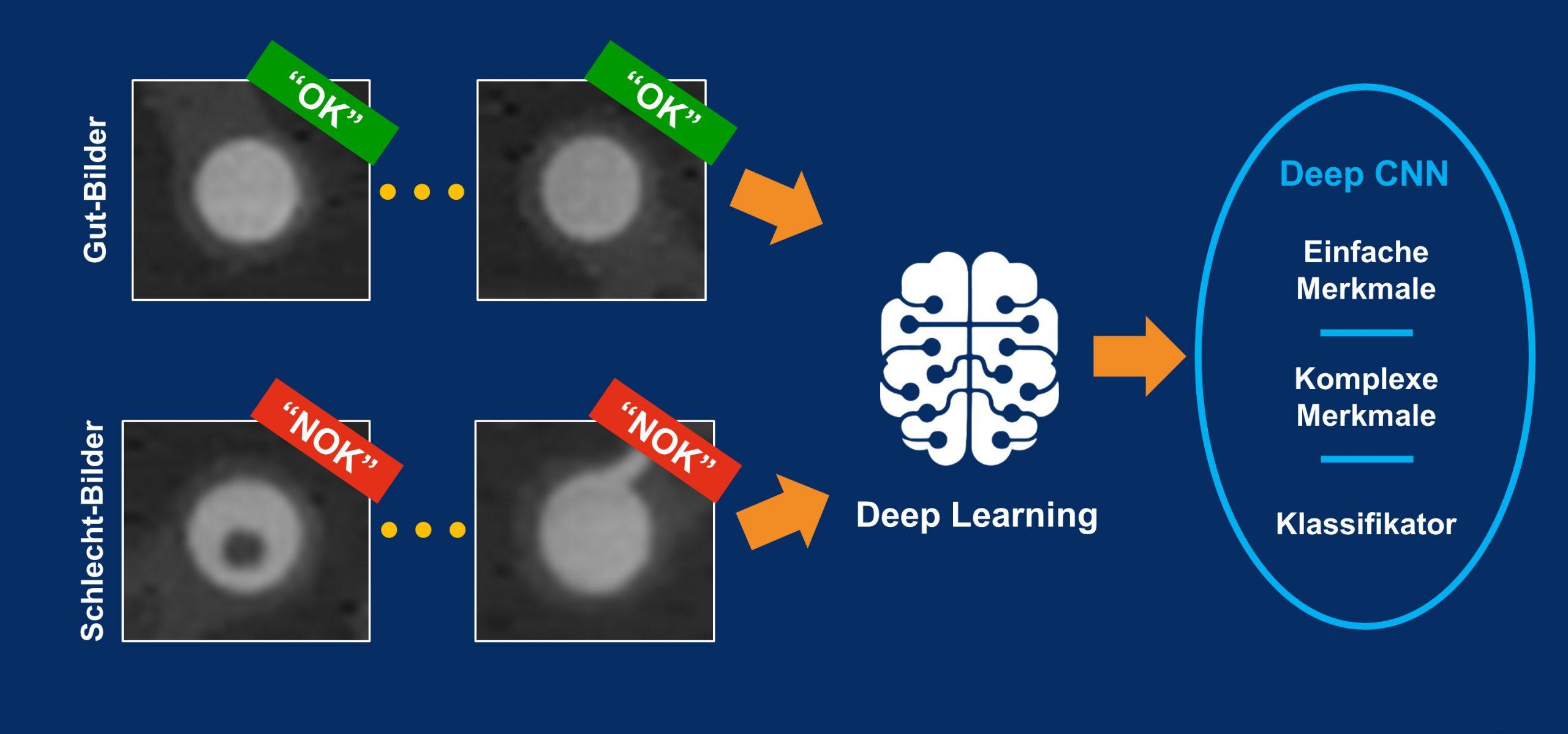 Deep-Learning-Algorithmen nutzen sowohl Schlecht-Bilder als auch Gut-Bilder zur Fehlererkennung. (Bild: MVTec Software GmbH)