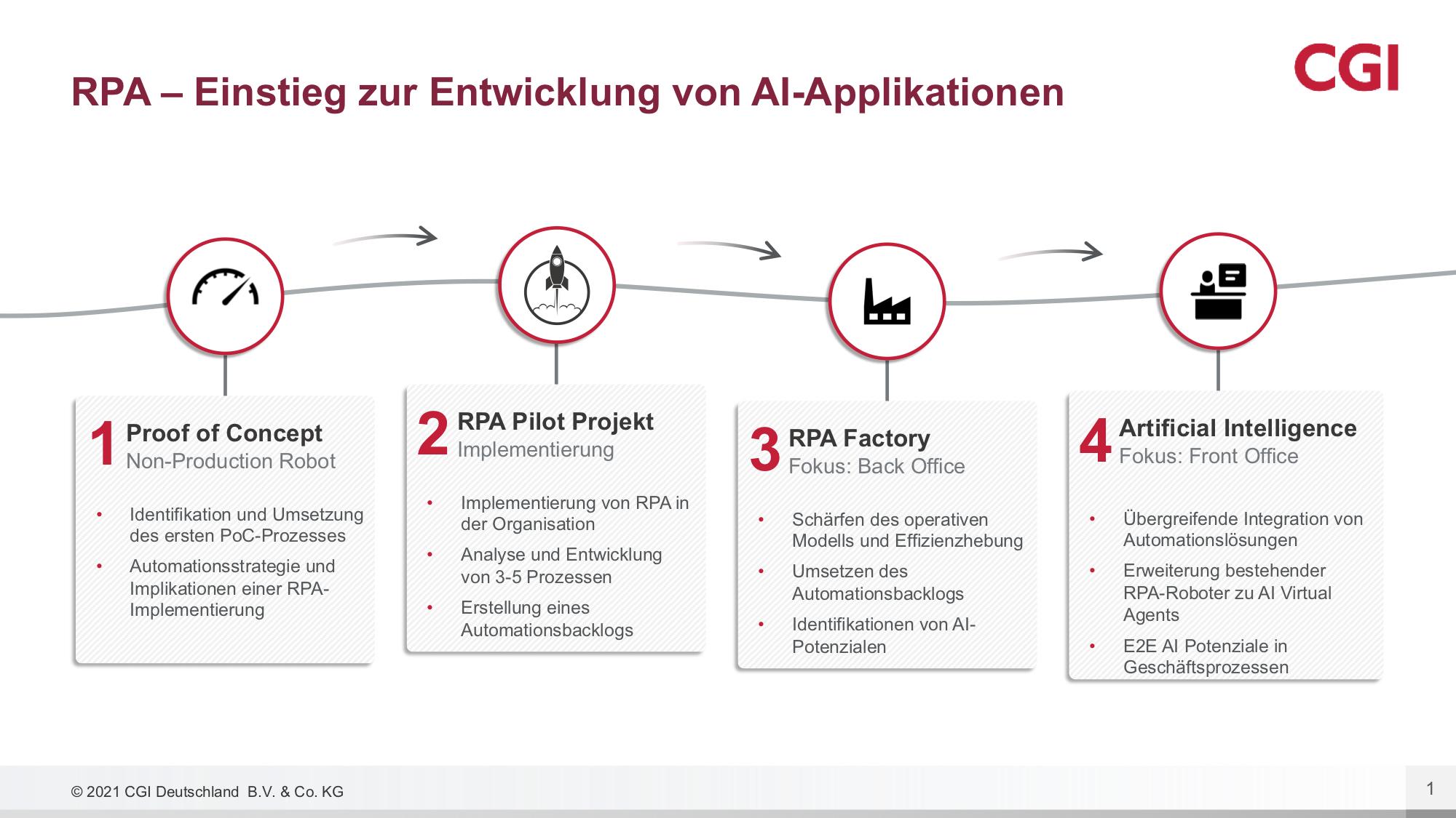 Der Ansatz von CGI begleitet Unternehmen von der Automation einfacher Anwendungsfälle bis zur Entwicklung von KI-Applikationen. (Bild: CGI Deutschland B.V. & Co. KG)